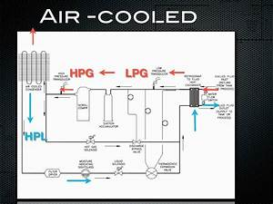 How A Chiller Works- Air Cooled Refrigeration