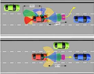 Active Sensors For Lane Change And Overtaking  Top  And Vehicle