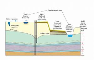 Landscape And Subsurface After Land Subsidence  Modflow