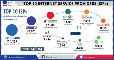 Top 10 Internet Service Providers (isps)  Nid  Infograph. Free Vector Cancer Ribbon What Is Soda Water. Servicemaster Of Tacoma Email Marketing Tools. Lake Texoma Fishing Guide What Is Net Domain. Accelerated Nursing Program Prerequisites. The Catwoman Plastic Surgery. San Diego Jewelers Engagement Rings. Georgia Natural Gas Careers B Out Bail Bonds. Free Mobile Service Provider