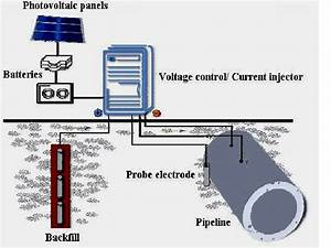 Schematic Design Of The Impressed Cathodic Protection