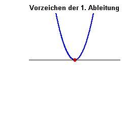 was bedeutet monoton monotonie und maximale monotonieintervalle