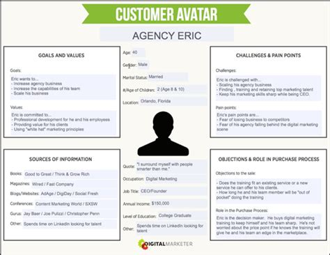 donor profile template company how to create a concrete buyer persona with templates