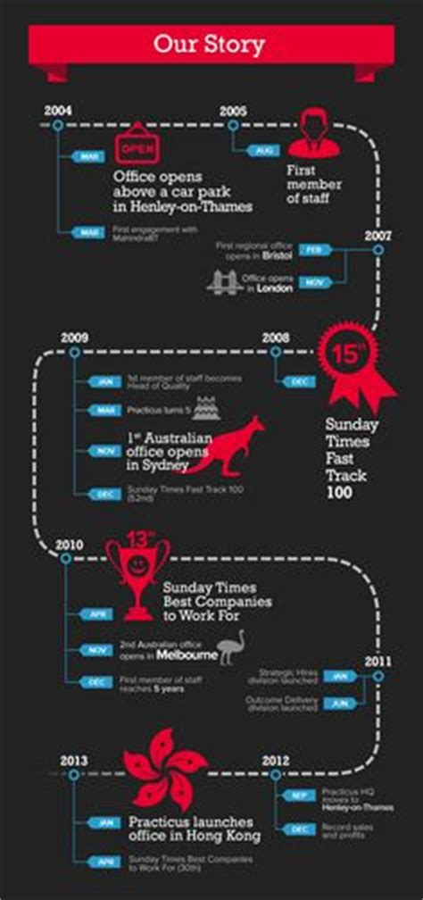 Timeline In Keynote Template Freetimeline Indesign Template Vertical by 1000 Images About Infographics On Pinterest