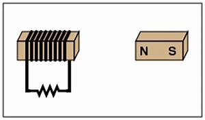 A visual representation of varying basic Electromagnetism ...