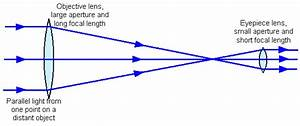 What Path Does Light Take Through A Refracting Telescope