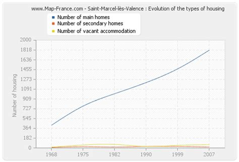marcel les valence housing marcel les valence accommodation statistics of marcel l 232 s valence 26320