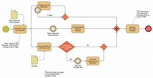 Business Process Modeling Software For Mac