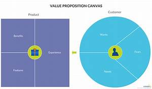 The Value Proposition Canvas Is A Tool Which Can Help Ensure That A Product Or Service Is