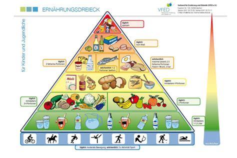 Abnehmen - übergewicht