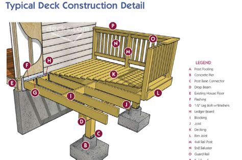 deck building plans how to build a deck estate buildings information portal