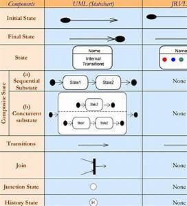Comparison Of State Diagram Notation Between Uml And Jrvl