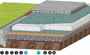 Isolation Dalle Beton Sur Terre Plein : knauf therm dalle port e th38 isolation sous dalle ~ Premium-room.com Idées de Décoration