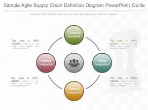 One Sample Agile Supply Chain Definition Diagram Powerpoint Guide