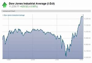 Dow soars 430 points in wild trading session - Business ...