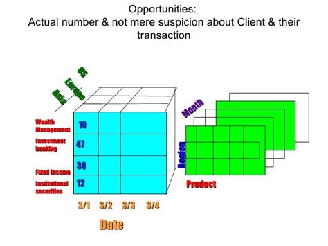 Business Intelligence For Aml Business Intelligence For Aml