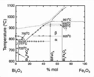 Compositional Phase Diagram Of The Bi 2 O 3