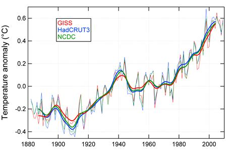 normal temp range global average temperature increase giss hadcru and ncdc compared my view on climate change