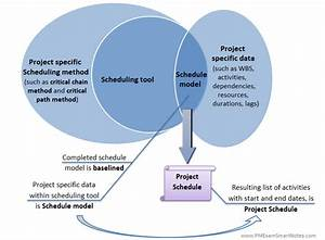 How To Develop Schedule On Your Project  The True Way