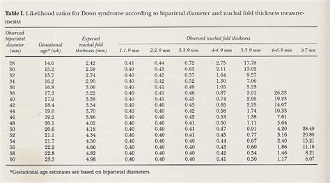 tavole di riferimento della lunghezza fetale contenuti scientifici ostetricia soft markers schede