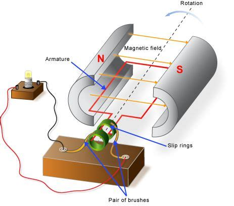 Simple Ac Motor by Parts And Functions Of A Simple Ac Generator Knowledge