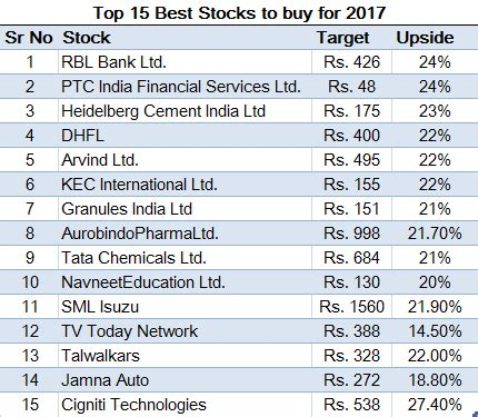 Top 15 Best Stocks To Buy For 2017
