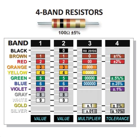 4 band resistor color code 10 sle resistor color code charts sle templates