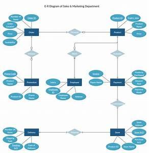 Er Diagram For Sales  U0026 Marketing