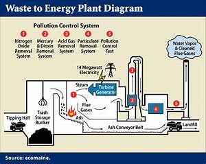 Waste To Energy  U2013 Incineration Vs  Gasification