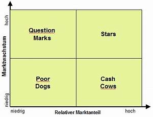 Marktwachstum Berechnen : online casino ~ Themetempest.com Abrechnung