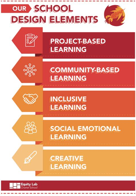 school design elements approach equity lab