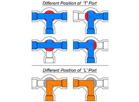 3 Way Valve Diagram by 3 Way 1 2 Quot Npt Valve L Flow