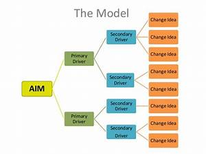 Driver Diagrams  Linking Ideas To Action