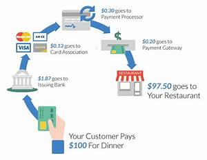 The 3 Types Of Restaurant Credit Card Processing