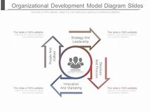 Organizational Development Model Diagram Slides