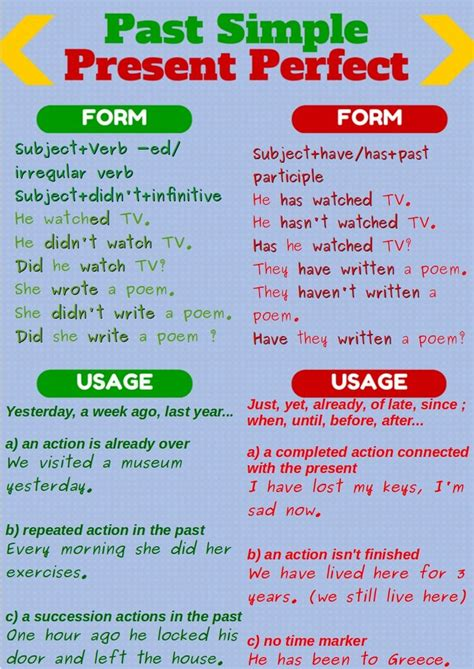 simple  present perfect  images present