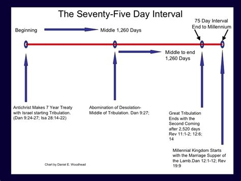 What Happens After Second by The Seventy Five Day Interval Theology In Perspective