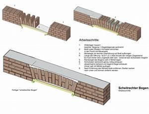 Mauerwerk Berechnen : bautechnik wikibooks sammlung freier lehr sach und fachb cher ~ Themetempest.com Abrechnung