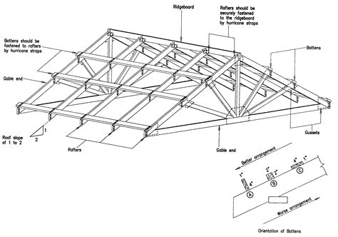 roofing roof joists  types  roofs shed roof framing