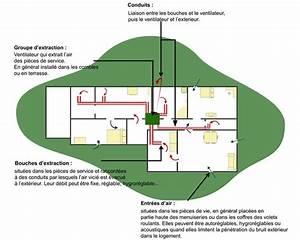 Ventilation Mécanique Répartie : vmc simple flux ventilation m canique contr l e ooreka ~ Melissatoandfro.com Idées de Décoration