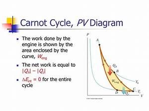 Ppt - Carnot Cycle  Pv Diagram Powerpoint Presentation