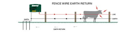 Wiring 2wire House by Earthing Your Energizer Stafix