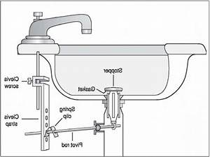 Pop up sink drain parts bing images bathroom sink for Bathroom sink components