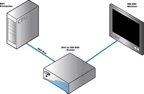 Genlock Wiring Diagram by Ext Dvi 2 Hdsdisp Gefen Dvi To Hd Sdi Plus Scaler Box