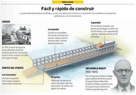 el puente  se instalara en la av universitaria solo