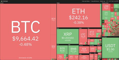 Simplemente introduzca la cantidad y haga clic. Bitcoin está luchando por romper la marca de 10,000 dólares, ¿pero está justificado el sesgo ...