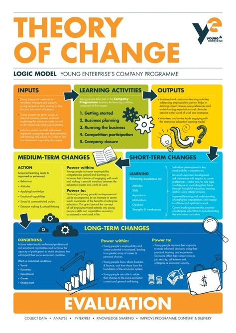 young enterprise theory  change theory  change
