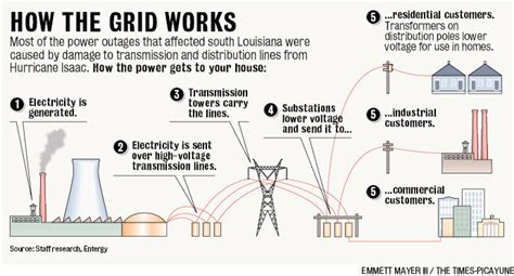 Louisiana's electrical grid tested during Hurricane Isaac ...