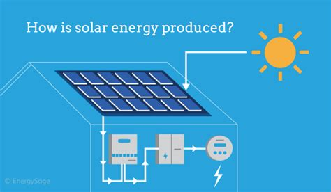 Energysage Solar News Feed Latest Incentives Industry