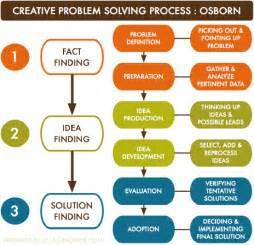 Creative Problem Solving Process